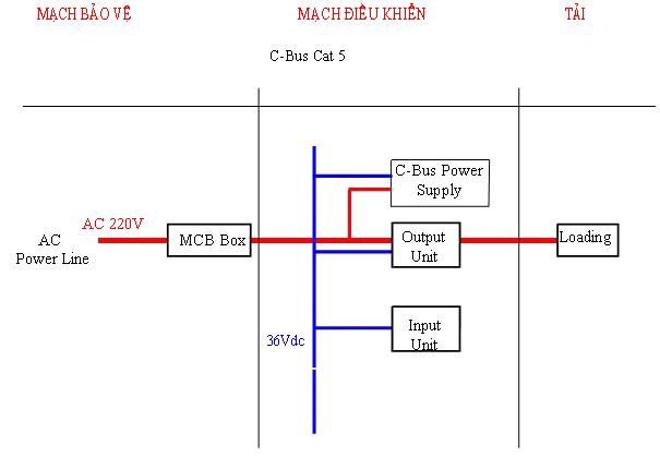 Hệ thống điều khiển chiếu sáng thông minh - Công nghệ C-BUS