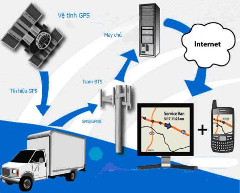 Hệ thống quản lý phương tiện vận tải - ESys