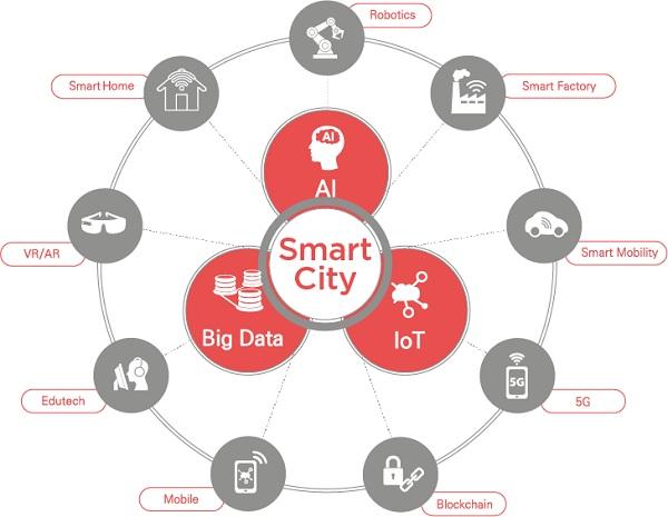 Triển lãm Quốc tế về thành phố thông minh- Smart City Asia 2021