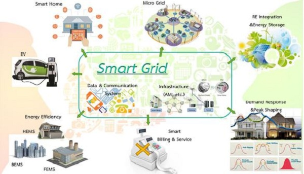 Hệ thống SCADA tối ưu hóa công tác quản lý vận hành lưới điện