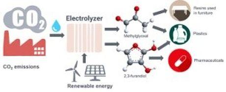 Phương pháp mới biến đổi CO2 thành nhựa, vải... với hiệu quả cao