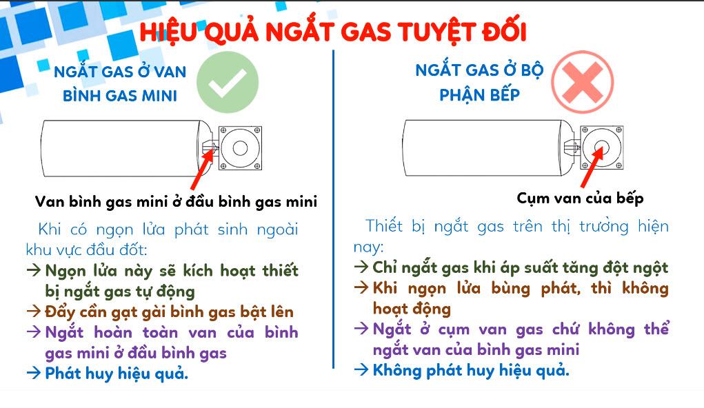 Hệ thống ngắt gas tự động trên bếp gas mini