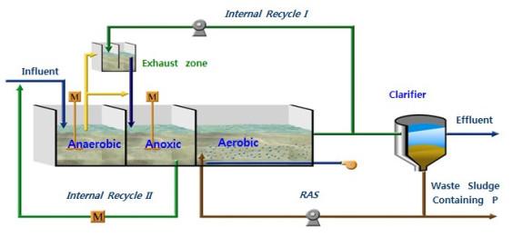 Quy trình xử lý nước thải có bể Anoxic