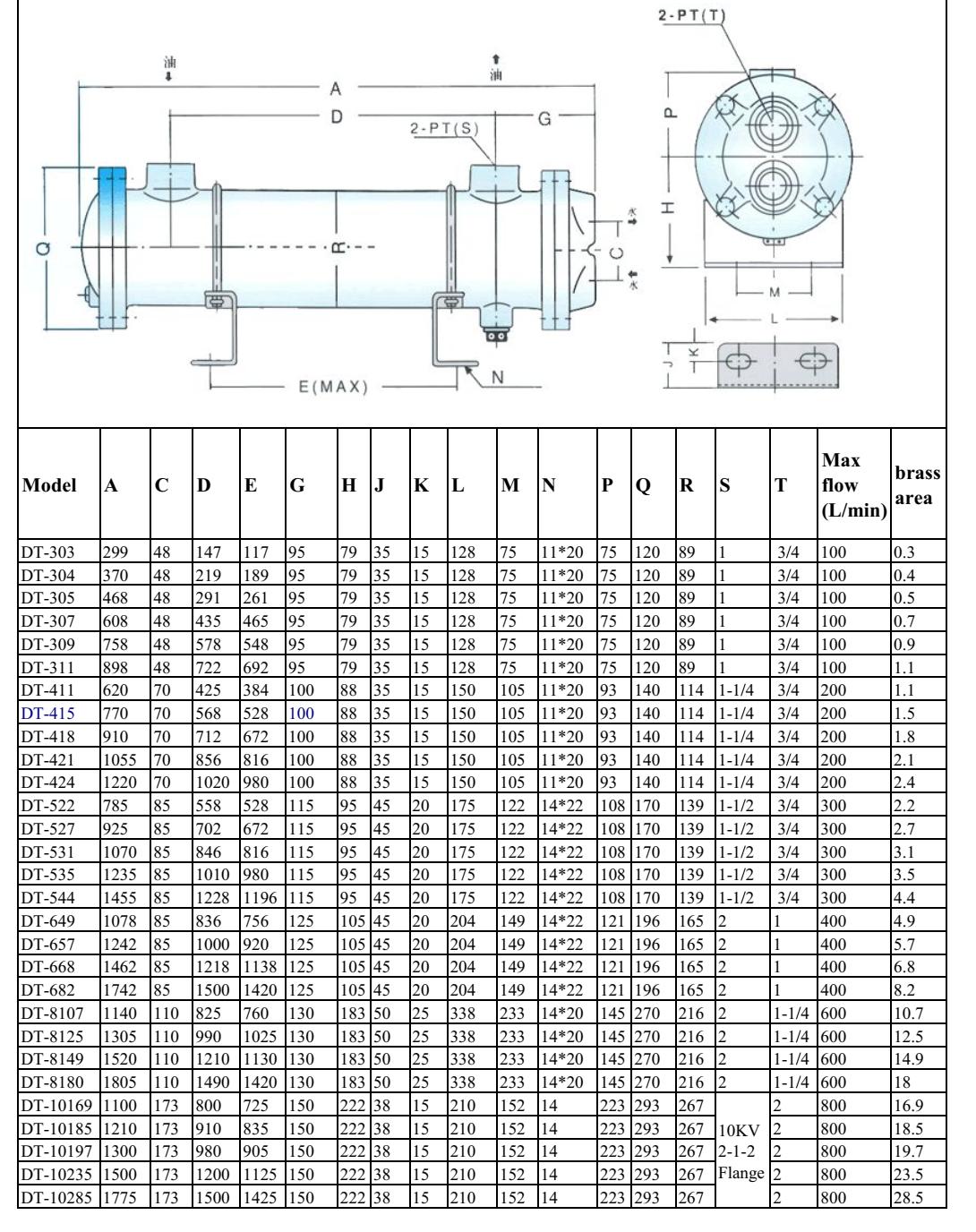 Két làm mát Oil Cooler (giải nhiệt dầu bằng nước )