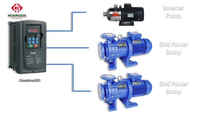 Giải pháp sử dụng biến tần INVT điều khiển hệ thống bơm nước - Biến tần GD200A