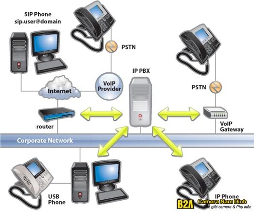 Giải pháp tổng đài IP