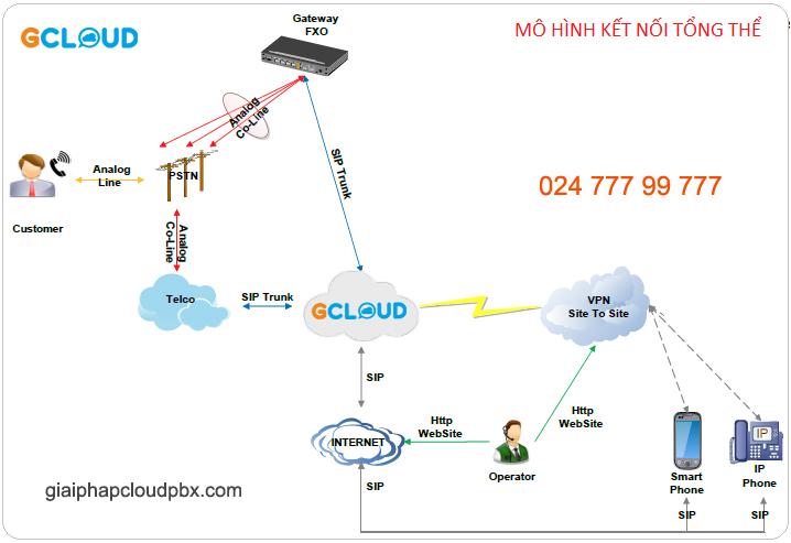 GCloudPBX tích hợp Gateway GSM