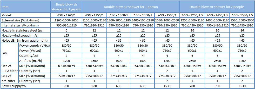 Thông số cho Buồng thổi bụi Air Shower