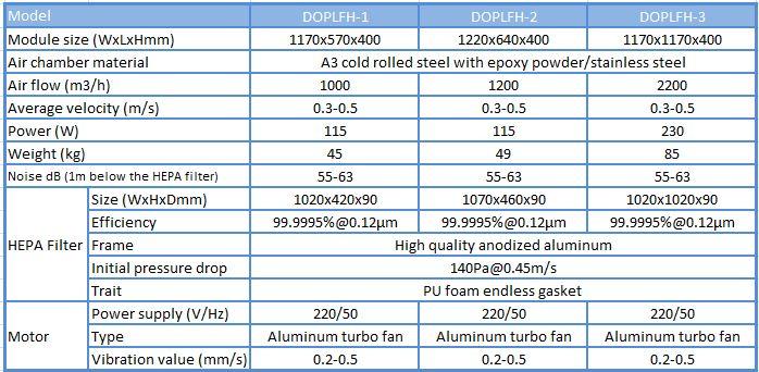 thông số của hộp lọc khí FFU