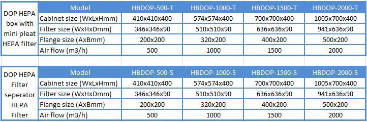 Thông số của Hepa Box