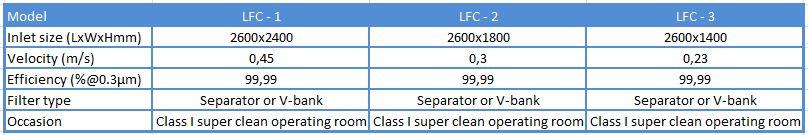 thông số hộp cấp gió treo trần LFC