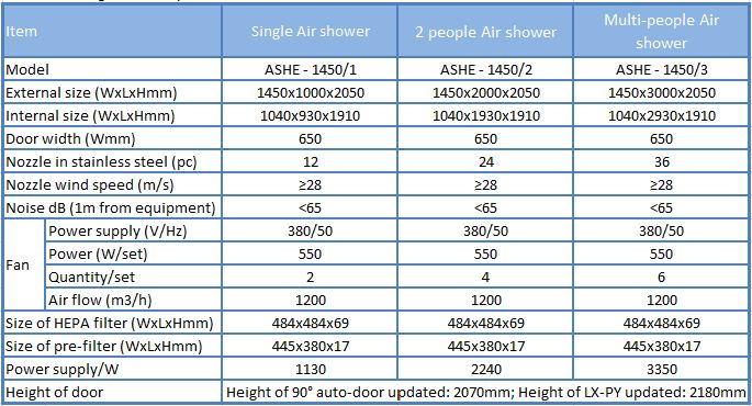 Thông số chi tiết cho Buồng thổi khí Air Shower Hiệu quả cao
