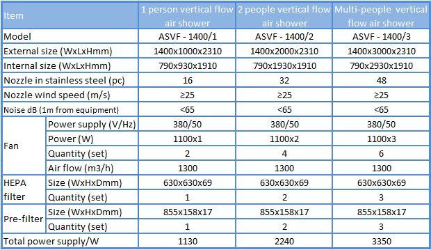 Thông số của buồng thổi khí air shower dòng chảy thổi đứng