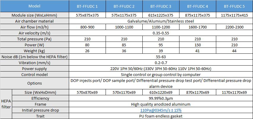 Thông số của Hộp lọc khí FFU DC