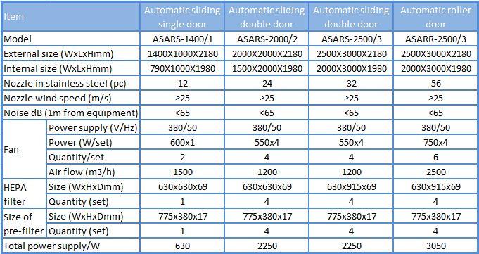 Thông số của buồng thổi khí 2 cánh Air shower