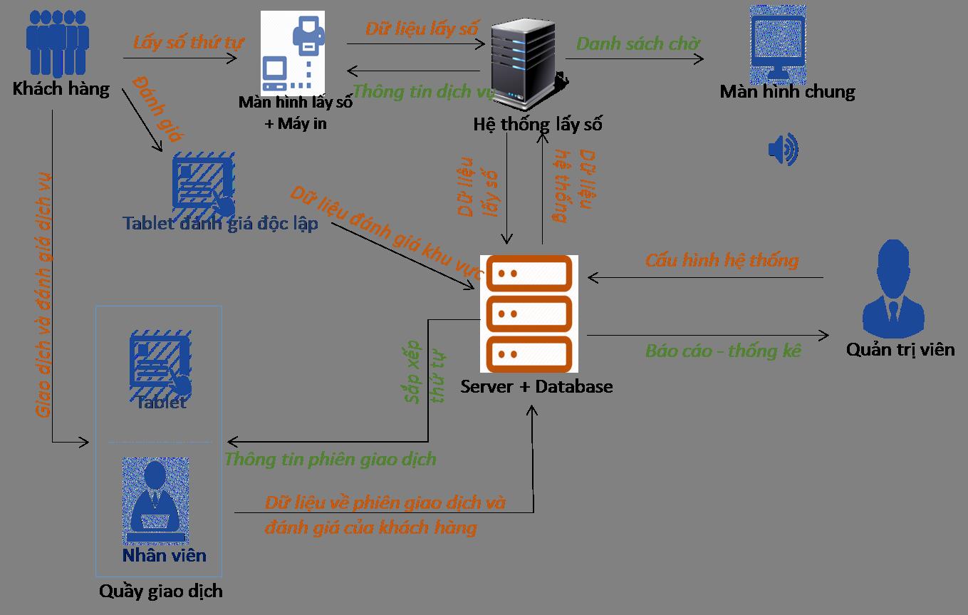 Phần mềm quản lý hàng đợi và đánh giá chất lượng phục vụ