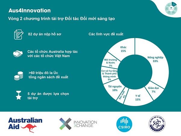 Công bố 5 dự án nhận tài trợ vòng 2 của Aus4Innovation