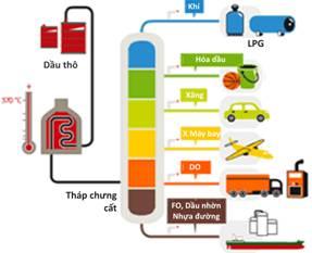 Công nghệ xử lý dầu thải bằng phương pháp hóa học