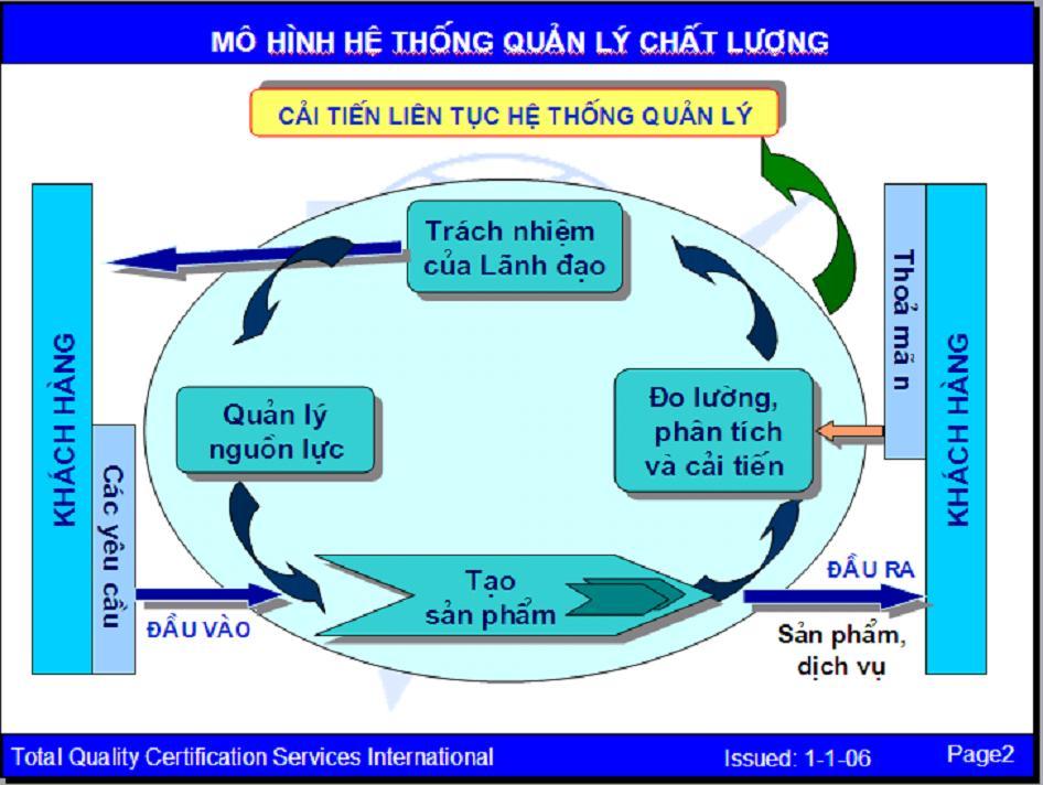 Dịch vụ tư vấn ISO 9001