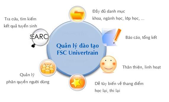 Phần mềm quản lý Đào tạo FSC Univertrain
