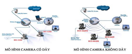 Giải pháp an ninh tòa nhà -  Camera giám sát