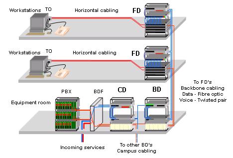 Giải pháp mạng máy tính - Hệ thống mạng LAN