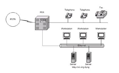 Giải pháp thông tin liên lạc điện thoại hữu tuyến - PABX