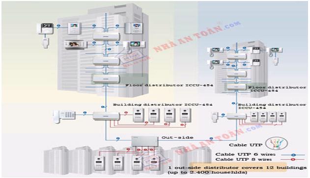 Giải pháp hệ thống chuông hình, chuông tiếng của hãng Commax.