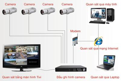 Hệ thống giám sát thông minh