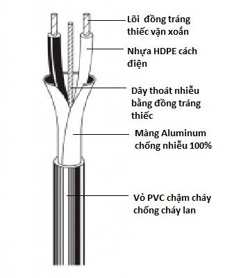Cáp tín hiệu báo cháy chống nhiễu 2x14 AWG (2x2.5mm2)