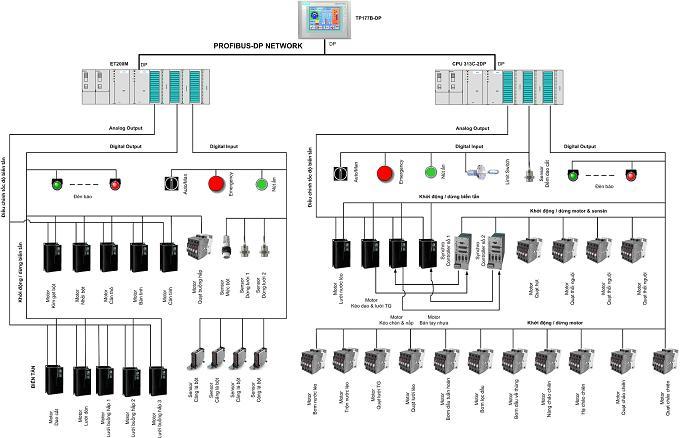 Hệ thống SCADA  giám sát và điều khiển dây chuyền sản xuất mỳ ăn liền