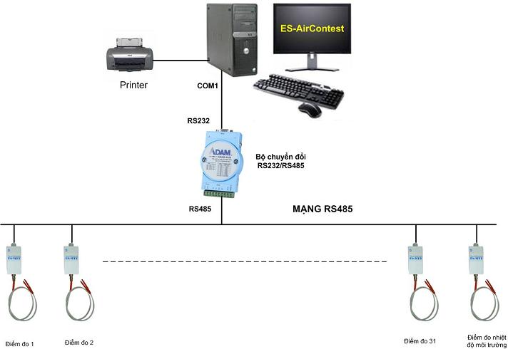 Hệ thống kiểm tra chất lượng tủ lạnh ES - AirContest