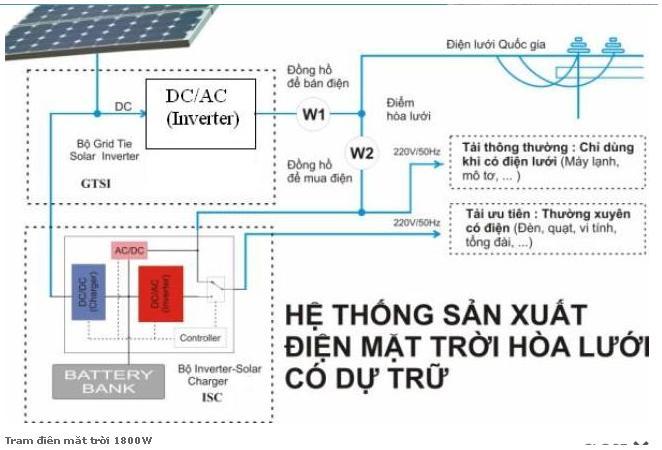 Trạm điện mặt trời 1800W