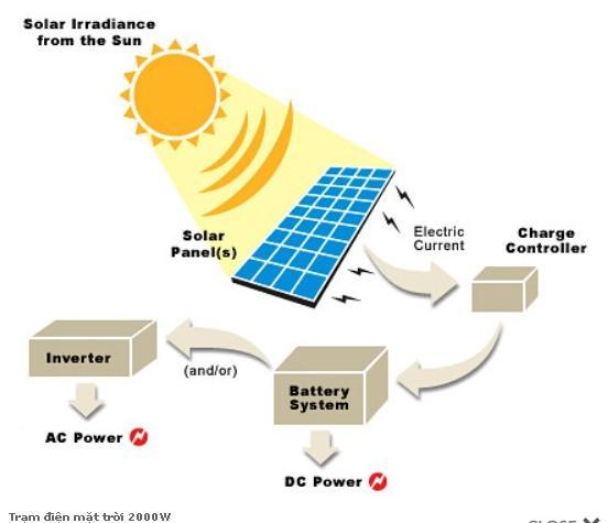 Trạm điện mặt trời 2000W