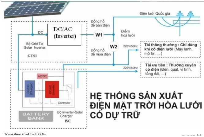 Trạm điện mặt trời 720 W