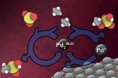 Phương thức mới khai thác khí methan thải